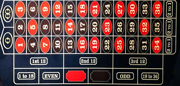 Roulette Regeln - Spielfeld